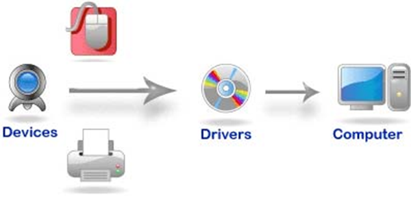 Understanding How A Driver Works